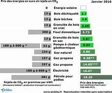 comparateur d énergie electrique combien co 251 te le kwh de chaque 233 nergie de chauffage