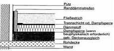 Deckenauflagen Arten Und Einsatzbereiche Boden