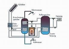 speicher für heizung und warmwasser bine informationsdienst basisenergie w 228 rme und strom