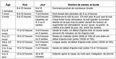 horaire biberon bébé 1 mois 105 3 fm l heure du dodo chez les enfants