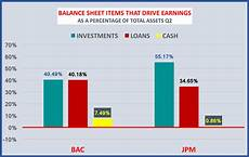 how bank of america and jpmorgan use their balance sheets differently bank of america