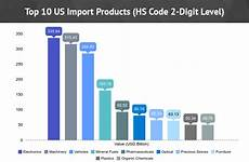 Import Aus Usa - what is the major imports of the united states top us
