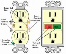 How Electrical Receptacles Work