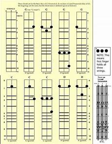 17 best images about strum stick stuff pinterest the seagull sheet music and ukulele