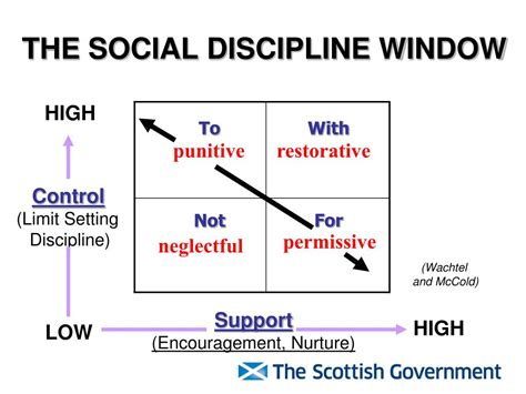 Social Discipline