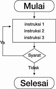 Contoh Gambar Flowchart Skematik Garumah