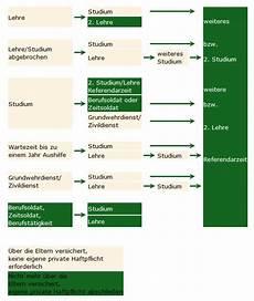 privathaftpflicht auszubildende studenten