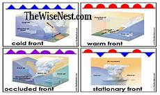 weather fronts cards the wise nest