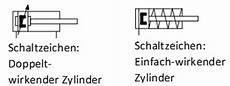 auswahl zylinder learnchannel tv