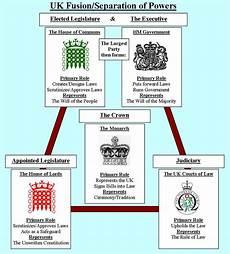 uk westminster system governing principles