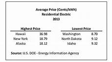 One Bedroom Apartment Electricity Cost by Average Monthly Electrical Bill By State Nahb Now The
