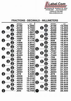 measurement worksheets decimals 1406 decimal to fraction chart fraction decimal millimeter chart click here to the