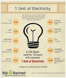 Kilowatt In Watt - what are watt kilowatt and a unit of electricity bijli