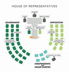 australian house of representatives seating plan house of representatives chamber seating plan house