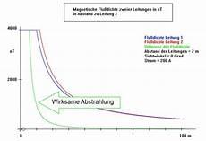 wlan router strahlung abstand elektromagnetische wellen
