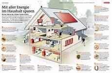 Strom Sparen Mit Aller Energie Im Haushalt Sparen