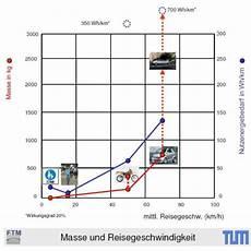 Vergleich Verschiedener Autotypen Leifiphysik