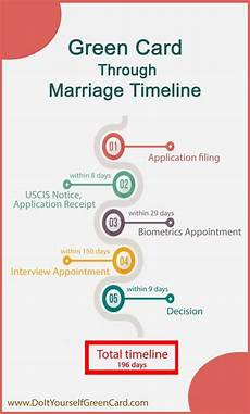 green card through marriage timeline cards marriage about me blog