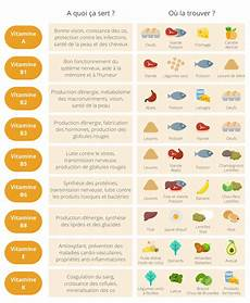 Les Vitamines Sont Des Substances Sans Valeur 233 Nerg 233 Tique
