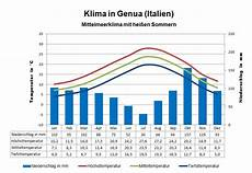 Klima Sizilien November - klima italien wetter beste reisezeit klimatabelle