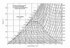 Kit Institut F 252 R Technische Thermodynamik Itt