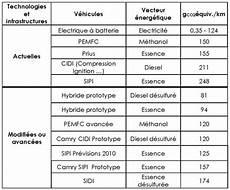 201 Nergie Pollution De L Air Et D 233 Veloppement Durable