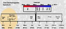 What Is The Difference Between Litude Modulation And