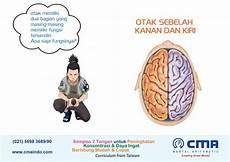 Fungsi Otak Kanan Dan Kiri Cma Mental Arithmetic Indonesia