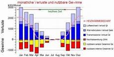 Energieeinsparverordnung 2016 Altbau - energieberatung energetikhaus100