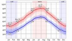 wetter in montenegro average weather for podgorica montenegro weatherspark