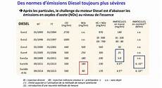 norme 4 voiture antipollution la norme 6 pour les nuls environnement