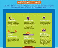 forms of assessment a good visual featuring 6 assessment types educational technology and mobile learning