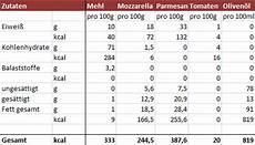 Wieviel Kalorien Hat Eine Pizza - wie viele kalorien hat eine pizza perfekte pizza