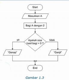 Pengenalan Algoritma Aden Pribadi