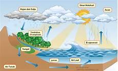 Buatlah Bagan Siklus Air Brainly Co Id