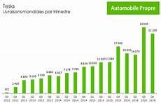 tesla a livr 233 76230 voitures 233 lectriques en 2016