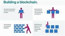 five steps to understand blockchain technology srinimf