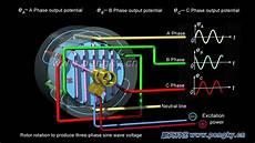 wiring diagram three phase generator three phase ac generator working principle turbogenerator hd 3d youtube