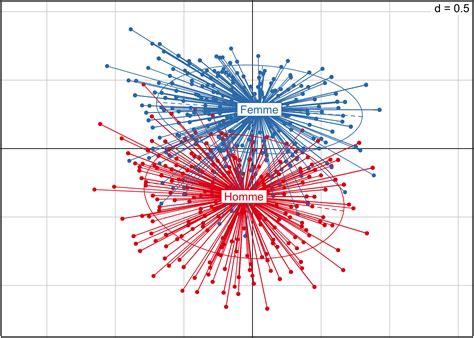 Analyse Correspondances Multiples