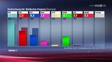 erste hochrechnung nationalratswahl 2019 orf2