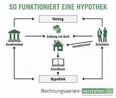 Hochschulwiki Hypothek