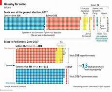 house of commons seating plan why calculating a british parliamentary majority is so tricky