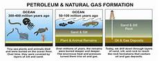 and petroleum products how was formed onyx