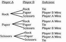 probability tree diagram worksheet grade 4 6045 elementary maths tree diagram worksheets search tree diagram elementary math