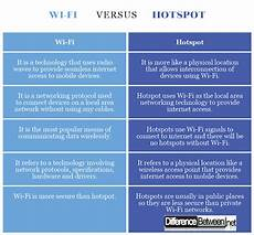 unterschied wlan wifi difference between wi fi and hotspot difference between