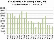 Prix De Vente D Un Parking Ou Garage Box 224 Par
