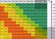 feuchtigkeit mauerwerk prozent hochwertige baustoffe feuchtigkeitswerte mauerwerk tabelle