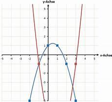 schnittpunkt zwei quadratischen funktionen berechnen