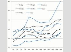 Just how risky are China?s housing markets?   VOX, CEPR