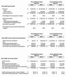 counterpath reports fourth quarter and fiscal 2012 financial results counterpath